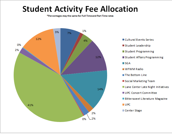 student fee allocation