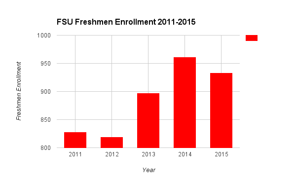 Data obtained from FSU's office for institutional research.