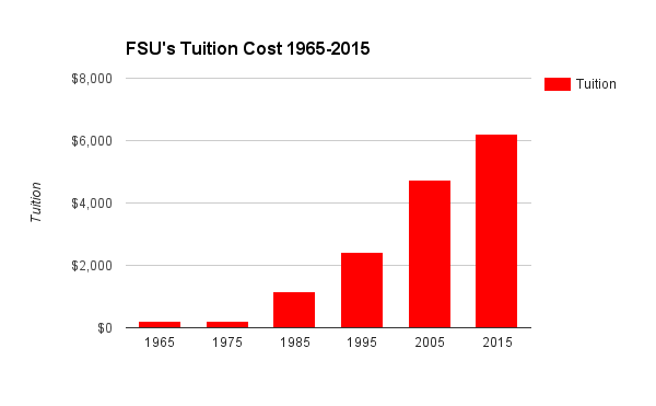 Tuition Cost