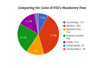 The athletics fee is the largest mandatory fee paid by students.
